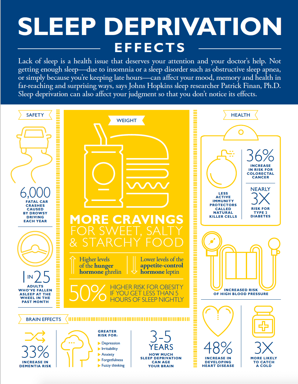 A blue and gold infographic from Johns Hopkins details sleep deprivation's effects on safety, weight, health, and the brain.